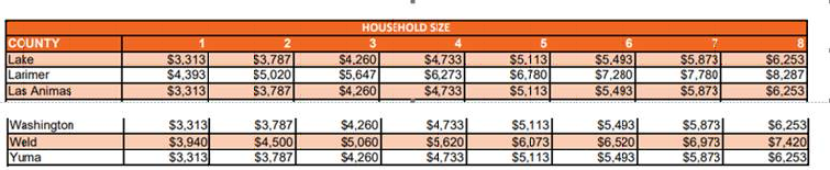 Household Size Snippet